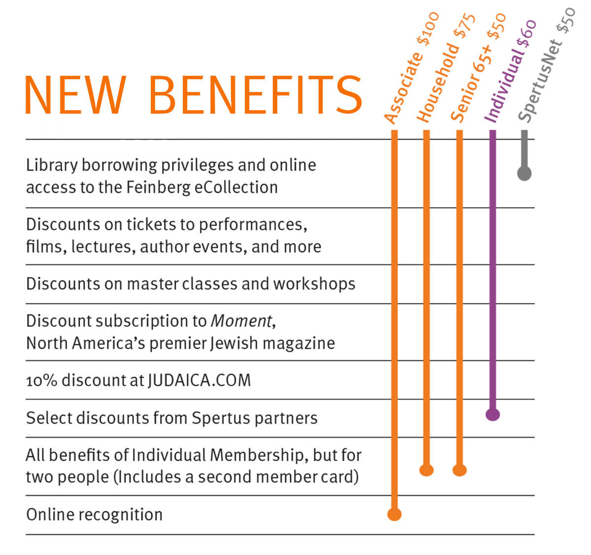 2020 Spertus Member Benefits Comparison Chart